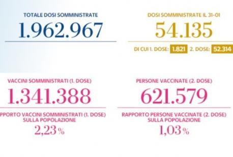 AGGIORNAMENTO VACCINAZIONI IN ITALIA